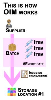 How OIM works